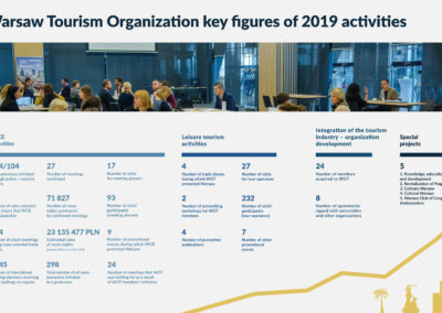 Warsaw Tourism Organization key figures of 2019 activities